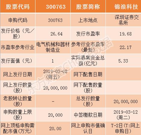 锦浪科技今日申购指南 顶格申购需配市值20万