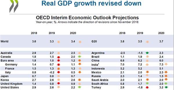 OECD全球经济展望