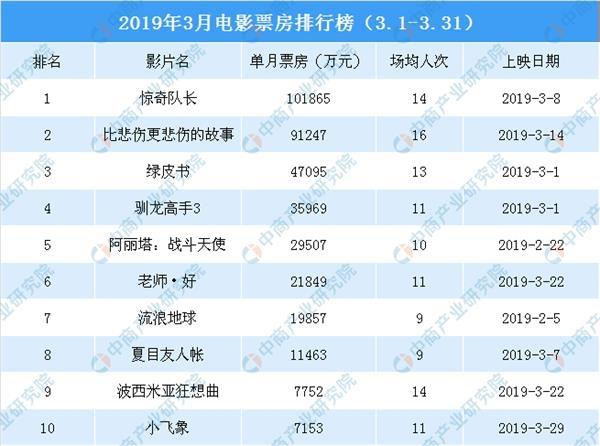 2019美剧电影排行榜_2019年必看的10部美剧排行榜,2019豆瓣评分最高美剧