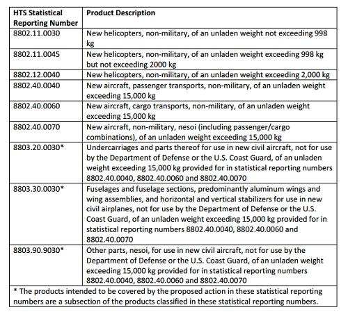 USTR针对法德西英部分的关税清单