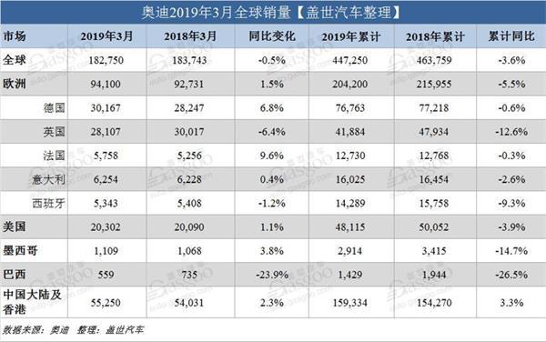 销量,奥迪全球销量,奥迪中国3月销量