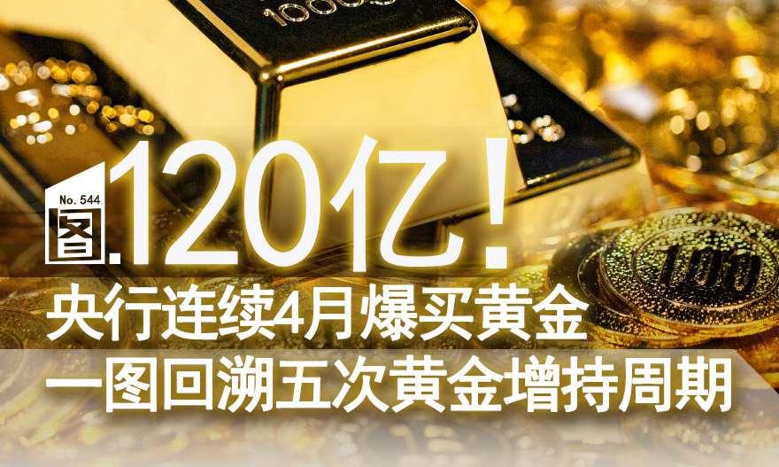 [图片专题544]120亿!央行连续4月爆买黄金 一图回溯五次黄金增持周期