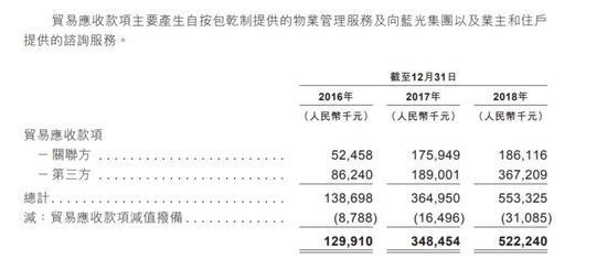 转载:四川地产一哥千亿梦碎蓝光发展子公司带病赴港上市