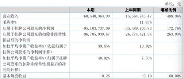 新三板挂牌私募思考投资发布年报 巨亏9670万营收净利润双双大降