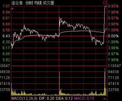 最低调股票出炉!振幅不足10%_却屡创历史高点