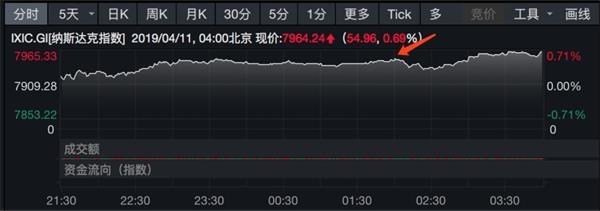 """全球央行集体""""放鸽""""新一轮货币宽松在路上"""
