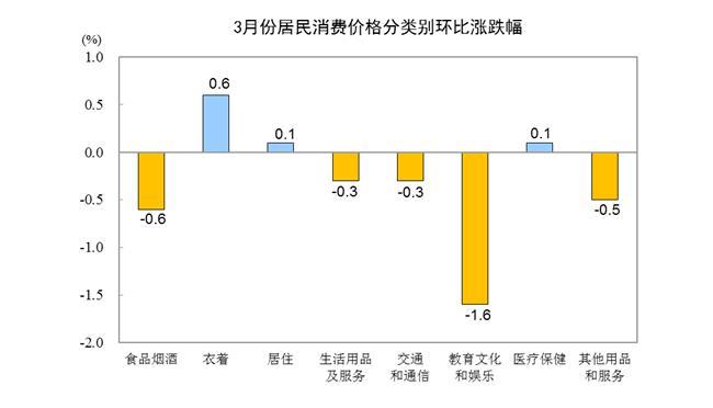 """统计局:3月CPI同比上涨2.3%重回""""2时代"""" PPI同比上涨0.4%"""