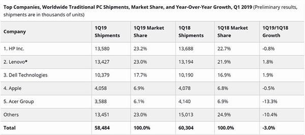 2019台式电脑销量排行_正在阅读:2019年所有游戏销量总排行全境封锁2荣