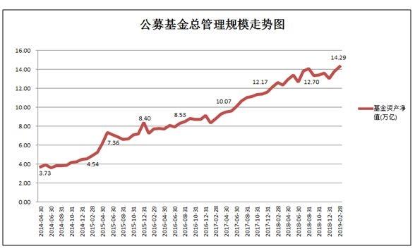 两个月暴增12511亿!公募基金规模达14.29万亿创历史新高 六大类