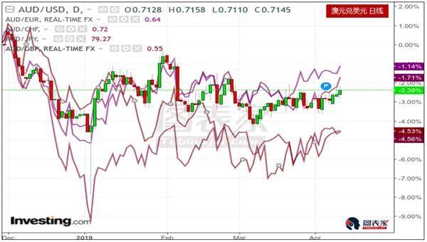 澳联储降息可能性上升 澳元或继续下跌