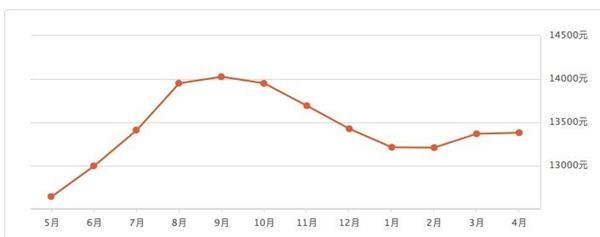 近一年常州二手房价格走势。图片来源:安居客