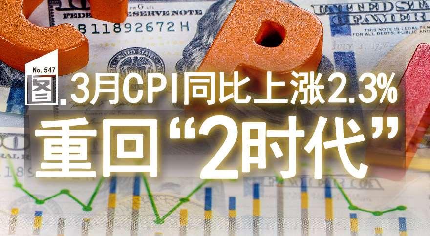 """[圖片專題547]重磅!3月CPI同比上漲2.3%,重回""""2時代""""(附圖)"""