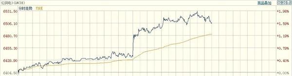 远超预期!信贷社融再创天量 你的股票白卖了?