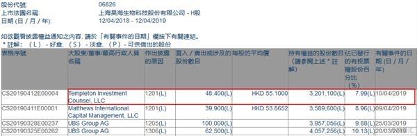 渤海生物技术下跌超过3%,被瑞银集团减持4.04万股