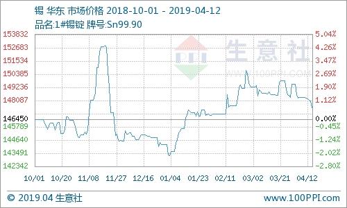 本周锡价震荡走低 周涨幅0.59%(4.08-4.12)
