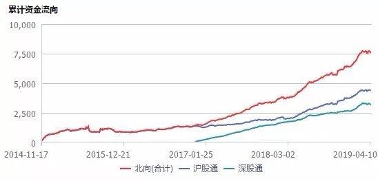 半夜虚惊!MSCI推迟两中国指数转换 A股纳入因子提升节奏不受影响 5月前后外资有望再放量