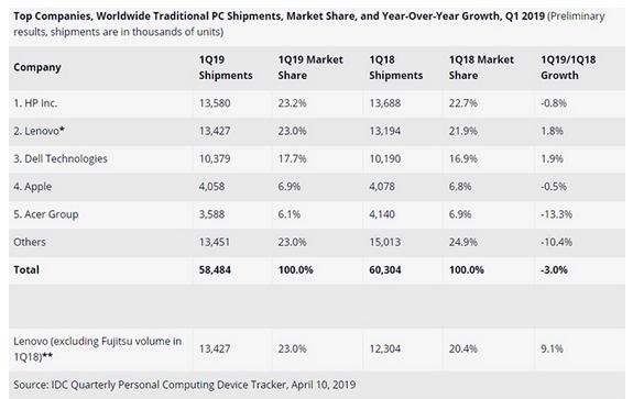 2019年pc销量排行_2019年Q1全球PC出货量排名,联想、惠普各夺第一