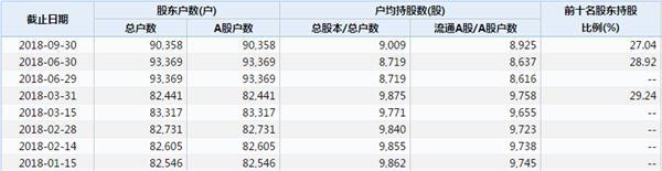 """又见""""黑天鹅""""!90000股东突然踩雷ST(附危险股名单)"""