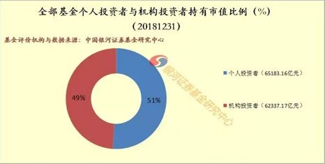 机构向左 散户向右!11年来机构持有基金占比飙升至64.87% 谁是大赢家?