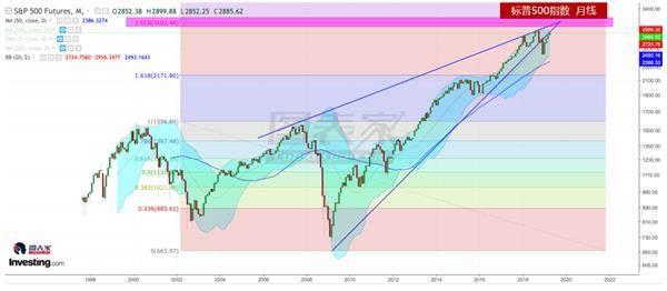 今年10月,美股或在这个位置引发崩盘-图表家