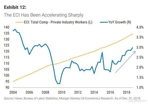 1949 2019经济增长率_美国三季度经济增长率下修至3.4 商业订单四个月三次下降