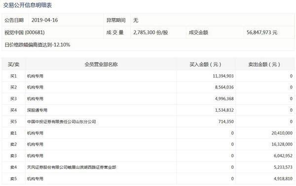 视觉中国三日市值消失53亿 要跌停了?