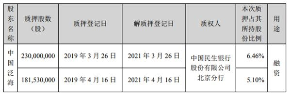 <a href=/gupiao/000046.html  class=red>泛海控股</a>:控股股东累计质押股份数超公司总股本的5%-中国网地产