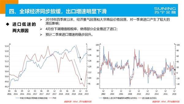 2019武汉经济数据_经济数据超预期 这一板块存在强烈补涨预期