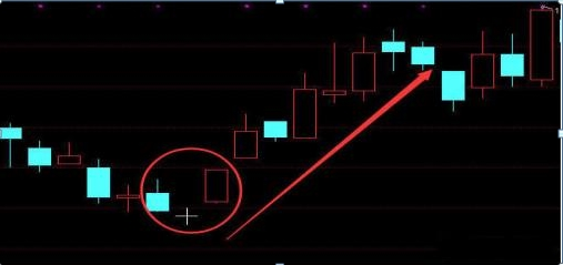 买进股票前 先瞧一眼有没有这样的K线走势