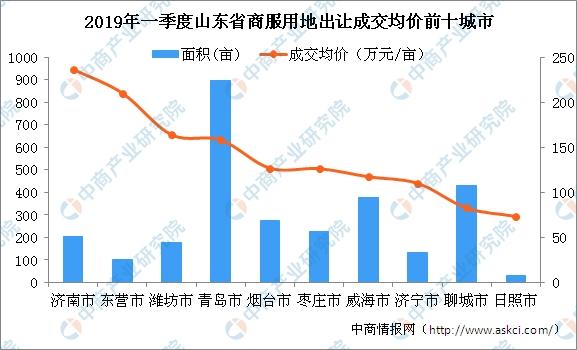2019各省上半年经济_2019年一季度湖南省经济形势观察①