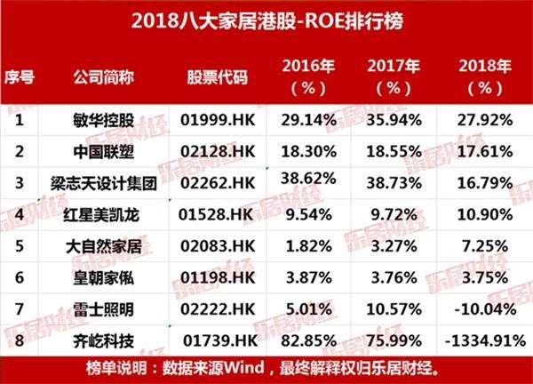 2018八大家居港股综合排行榜