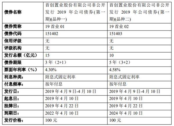 首创置业:25亿元公司债券将于4月22日于上交所上市交易-中国网地产