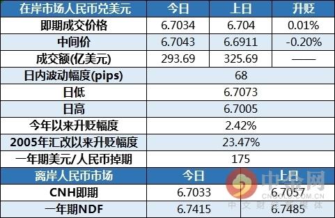 中金网0419在岸人民币收评:人民