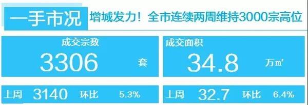 广州:供应充足刺激新房回温