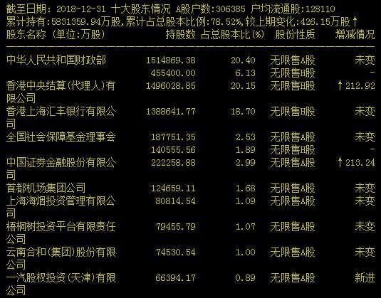 交通银行前十大股东。