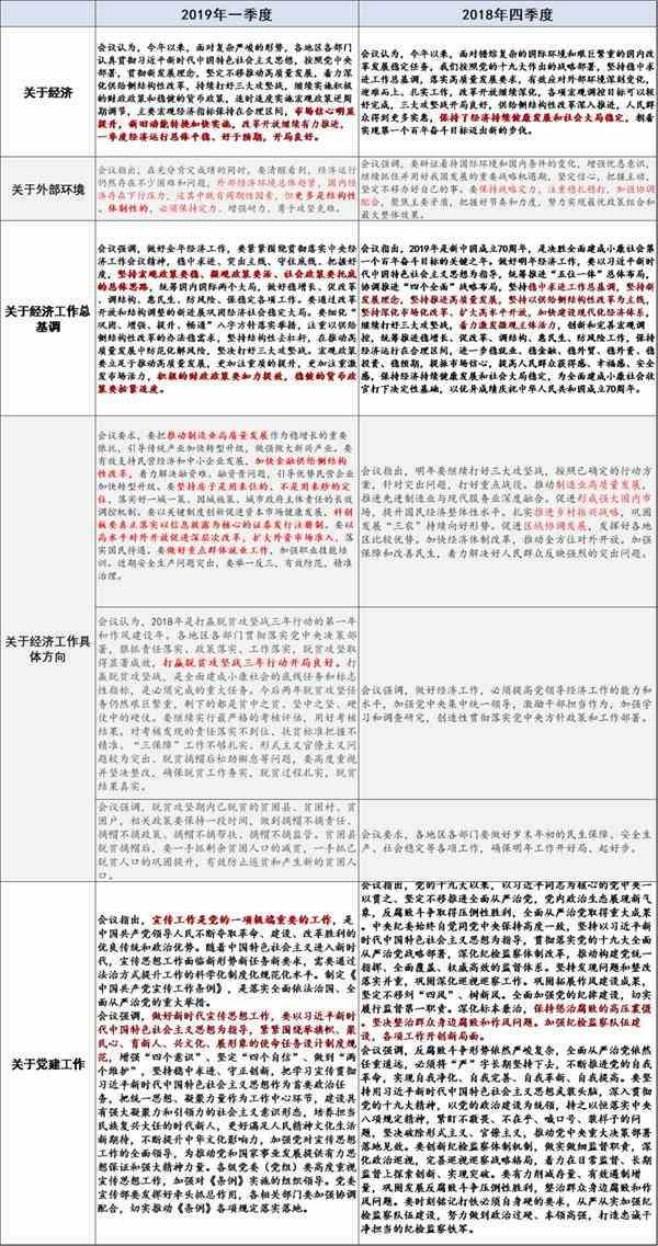 国泰君安在政治局会议上评论:政策宽松期结束了吗?