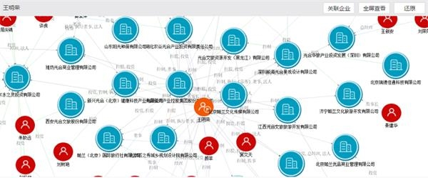 光合集团董事长王明荣实际控制的企业及关联关系,资料来源:万得企业库