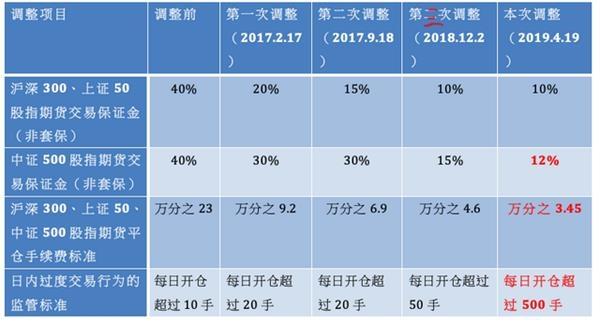 股指期货2017年以来四次调整(资料来源:记者据中金所数据整理)