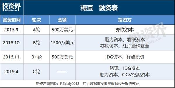快讯 糖豆广场舞完成C轮融资,腾讯、顺为、GGV、IDG投资