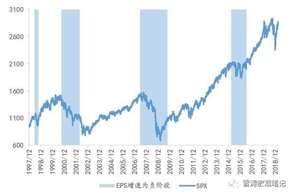 天丰证券:这轮美股收益下滑会有多严重?
