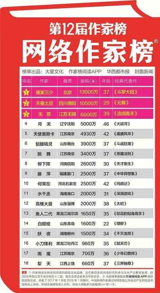2019,网文征战五环外