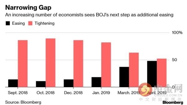 彭博调查:半数经济学家目前预计本周日央行将放宽货币政策