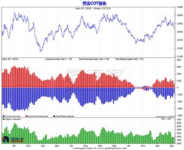 黄金分析:有更大的上涨而不是下行潜力