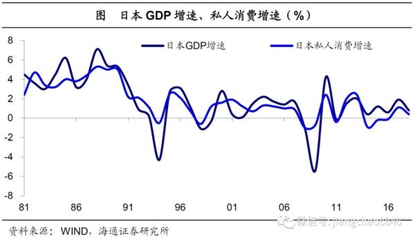 姜超:经济兴衰下 日本消费行业的成熟之路