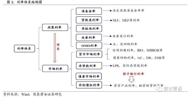 国泰君安:利率市场化进程中的三个问题