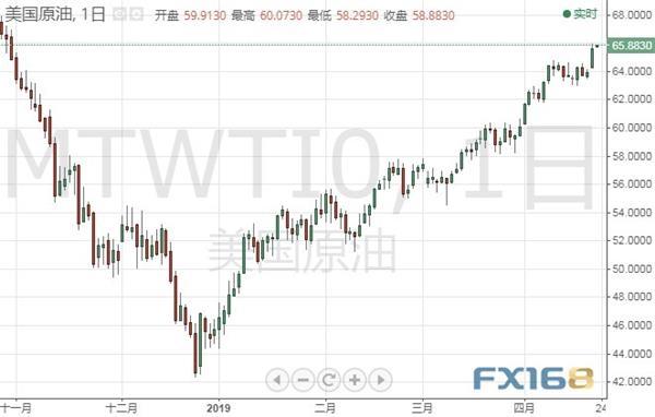 重磅数据本周来袭 专家:美元、黄金和原油走势分析