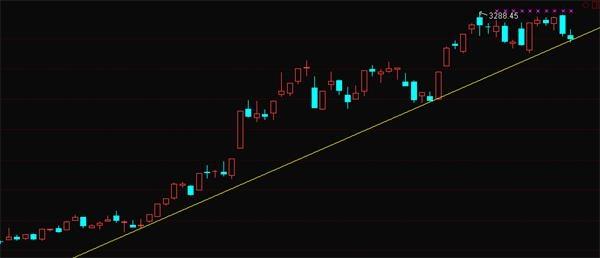 股市行情最新消息:注意趋势线 股指在该位置临时反抽概率大