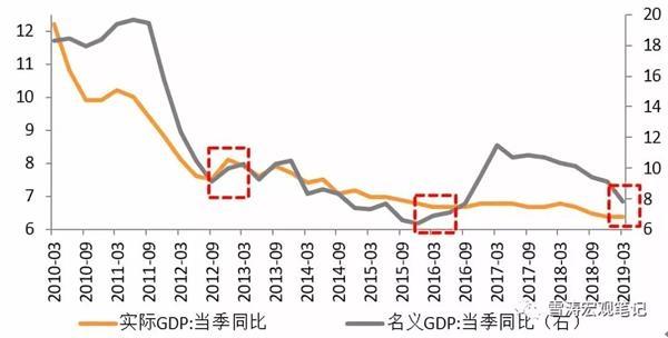 天丰证券:这次不一样吗?13年和16年的两次政策变化