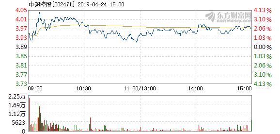 中超控股4月24日快速上涨