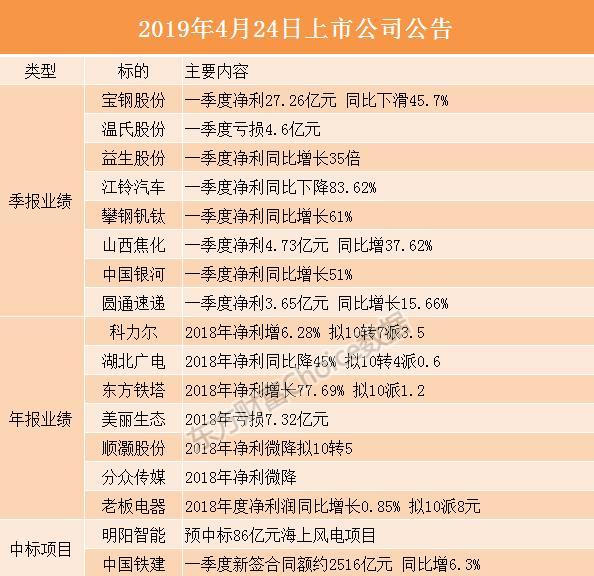 (4/24)晚间沪深上市公司重大事项公告最新快递